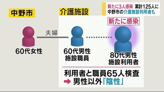 長野県内は累計125人に 連日増加